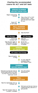 sat-act-timeline